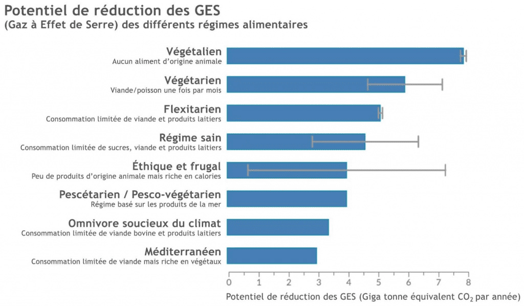 Potentiel de réduction des GES